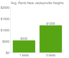 Graph of average rent prices for Jacksonville Heights South Jacksonville